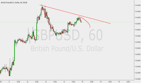 GBPUSD: GBPUSD lower high