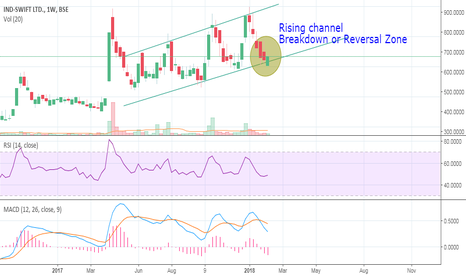 INDSWFTLTD: IND-Swift : Rising Channel Breakdown or Reversal zone