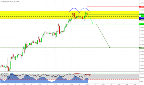 USDCHF: Short on Double Top - USDCHF