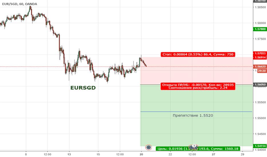 EURSGD: Цена продолжает находиться в медвежьей коррекции
