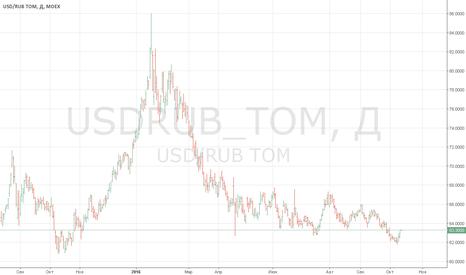 USDRUB_TOM: USDRUB_TOM  Предсмертная агония,