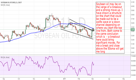 BO1!: Soybean Oil: Breakout Could Mean Serious Upside