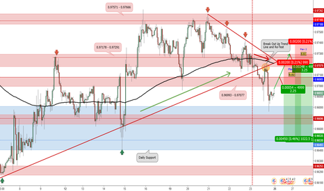 USDCHF: Potential Short Position for USD/CHF_Trade Plan 2017.06.25