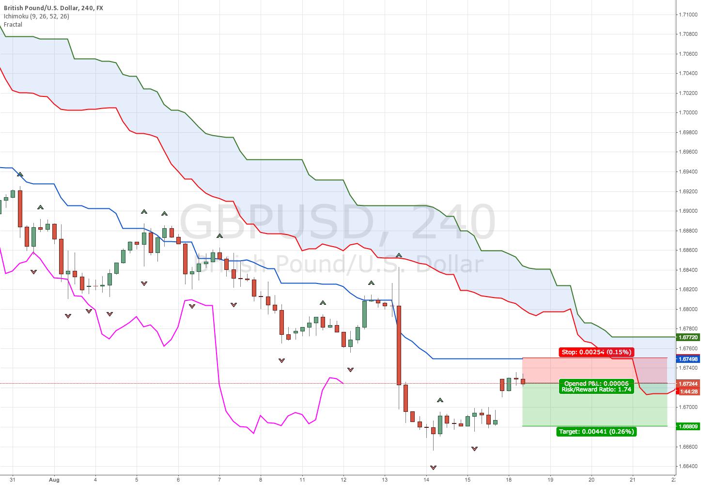 Nice risk reword on GBP/USD