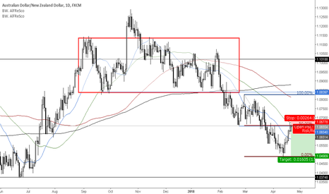 AUDNZD: Pin bar reversal for trend continuation