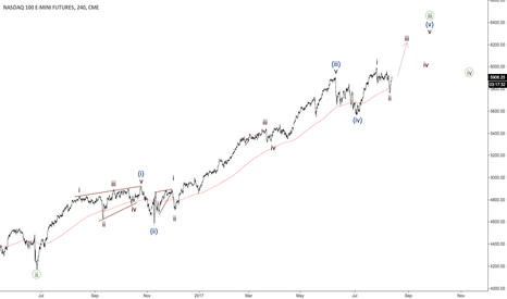 NQ1!: NASDAQ - another impulse