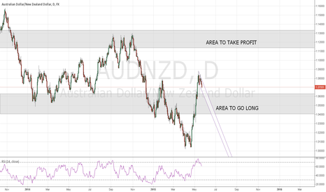 AUDNZD: AUDNZD medium term