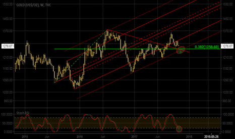 GOLD: most important support
