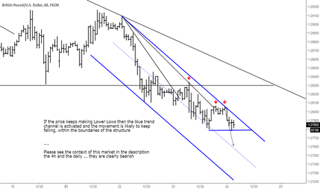 GBPUSD: GBPUSD ... There is room to keep falling?