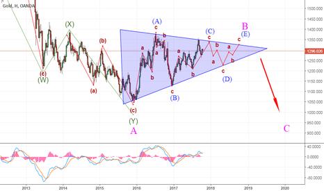 XAUUSD: Gold лонг+шорт внутри треугольника в рамках реализации волны В