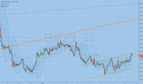EURJPY: buy or sell i dont care