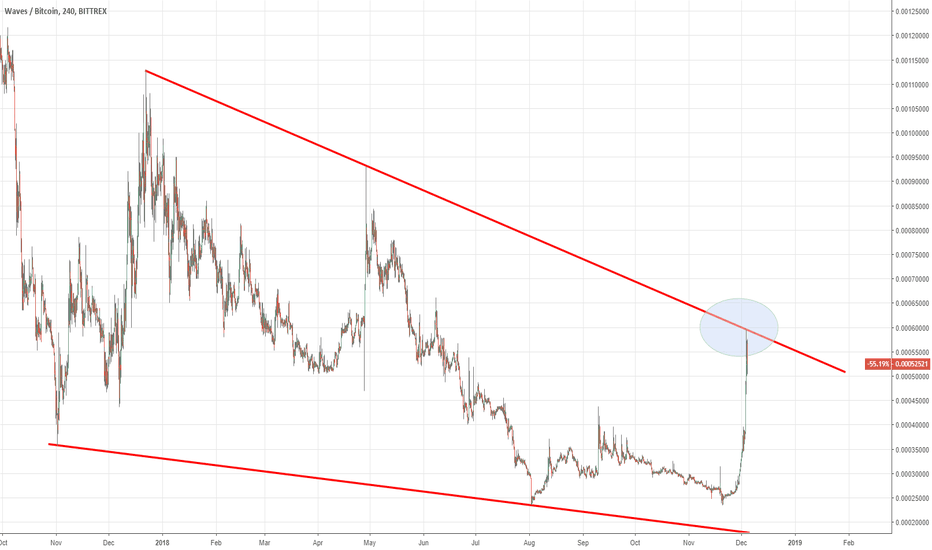 WAVESBTC: Watching this levels now!!!