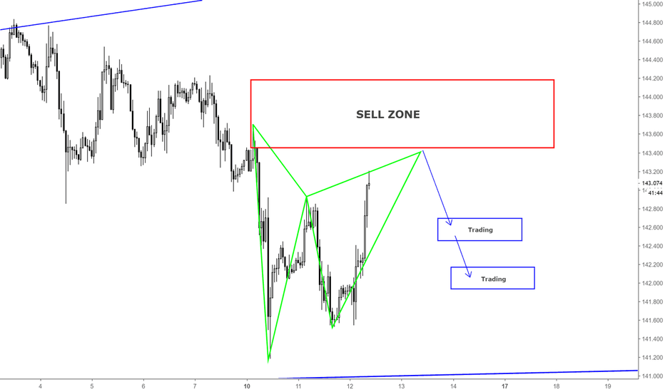 GBPJPY: GBPJPY / SHORT OPPORTUNITY / H1