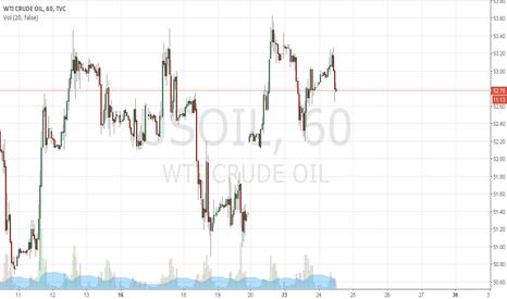 USOIL: market don't love the gap