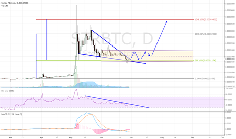 STRBTC: time to start the acumulation?