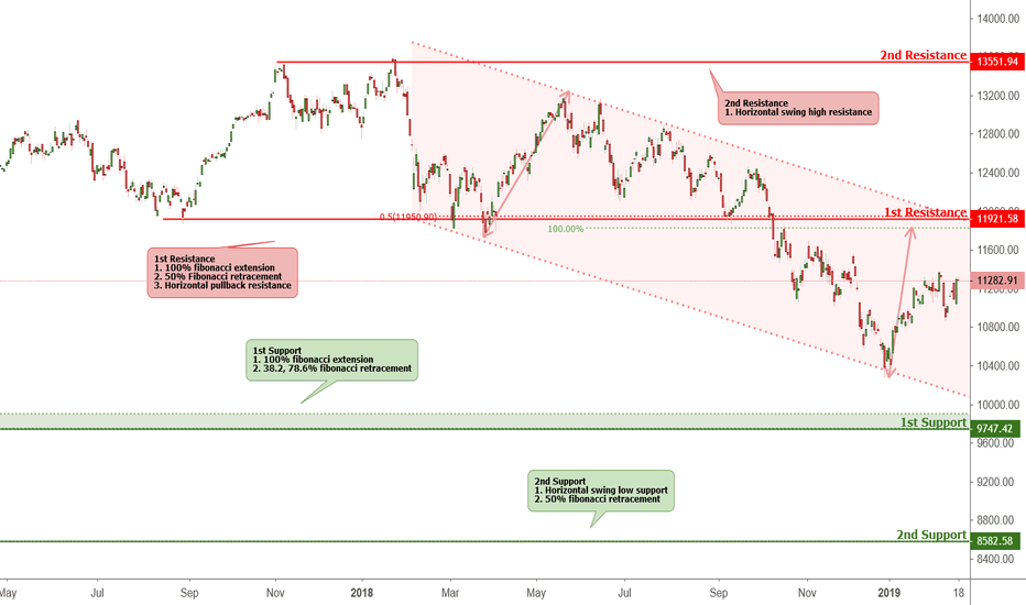 DAX: DAX - Daily Key Elements