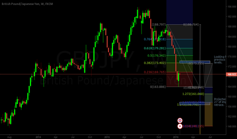 GBPJPY: GBPJPY A Lot More Bearish Potential