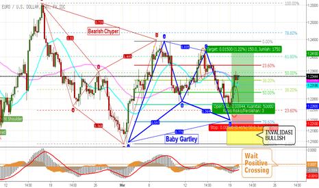 EURUSD: Dolar Volatil Jelang FOMC, EUR/USD Potensi Rebound Bullish