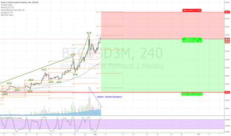BTCUSD3M: Quarterlies Dec 25 Delivery Short Setup @ $370 with 5X Margin