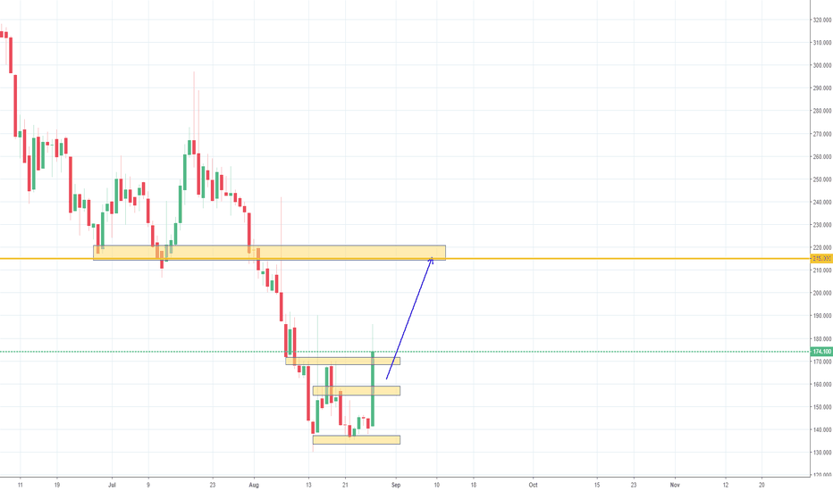 DASHUSD: DASH/USD POTENTIAL LONG