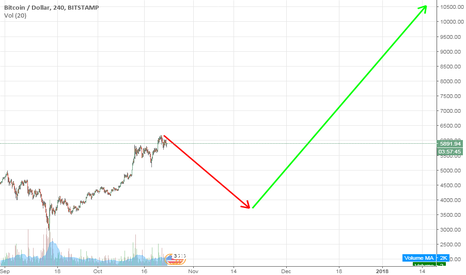 BTCUSD: BTCUSD Bitcoin expecting declines around 3700 and heads to 10500