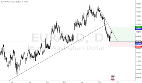 EURAUD: errand broke the Trendline and is going for a re-test