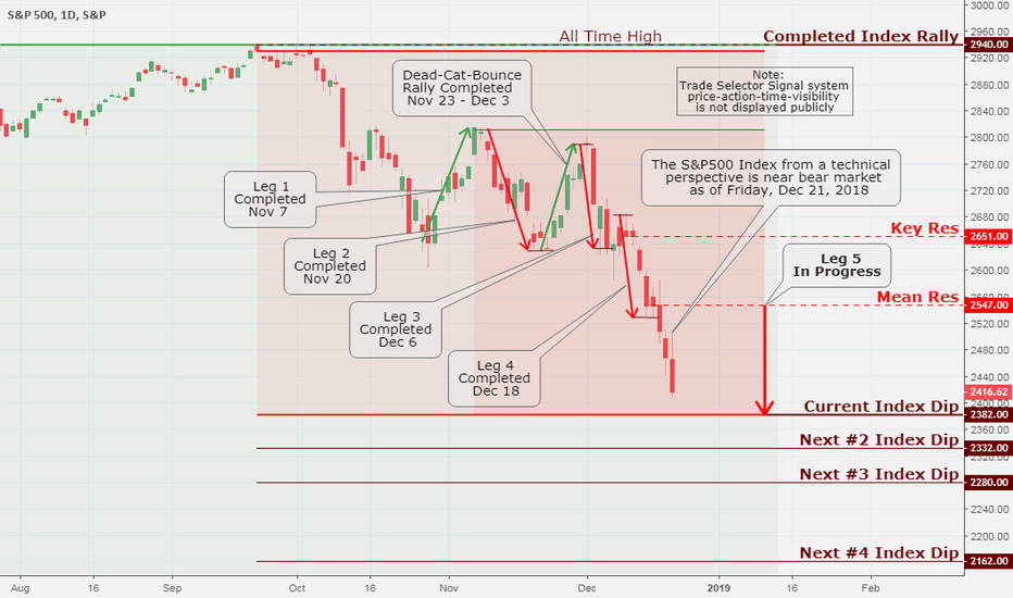 SPX: SPX (S&P 500), Daily Chart Analysis 12/22