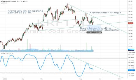 KRFT: Kraft Consolidation Triangle Waiting for Break below Trendline