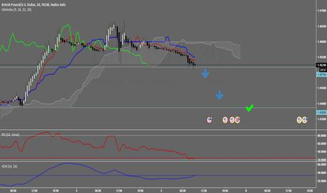 GBPUSD: GBP/USD Potential Kumo break