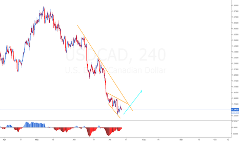 "USDCAD: All eyes on the ""loonie"" (USDCAD)"