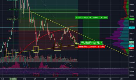 BTCUSD: Bitcoinは反転し力強く上昇します。