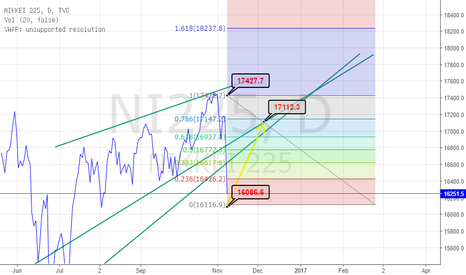 NI225: will nikkei Retrace?