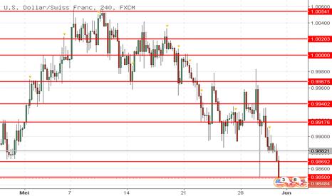 USDCHF: USD/CHF: dolar menurun