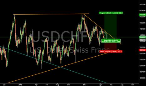 USDCHF: Swiss Franc buy