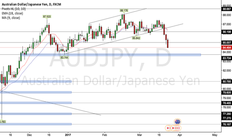 AUDJPY: AUDJPY 1D Outlook