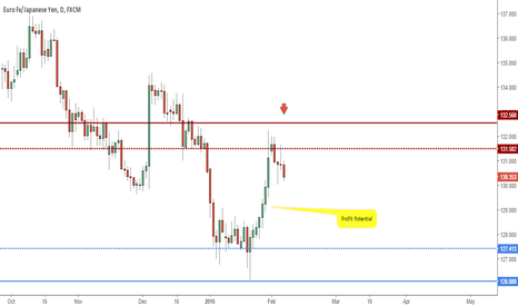 EURJPY: Short from Supply on the Daily