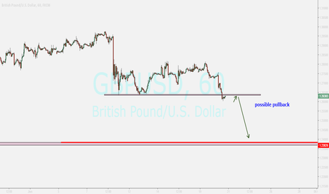 GBPUSD: gbpusd...it can be a pullback ....sell after good bearish candle