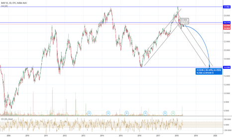Basfy Stock Price And Chart Tradingview