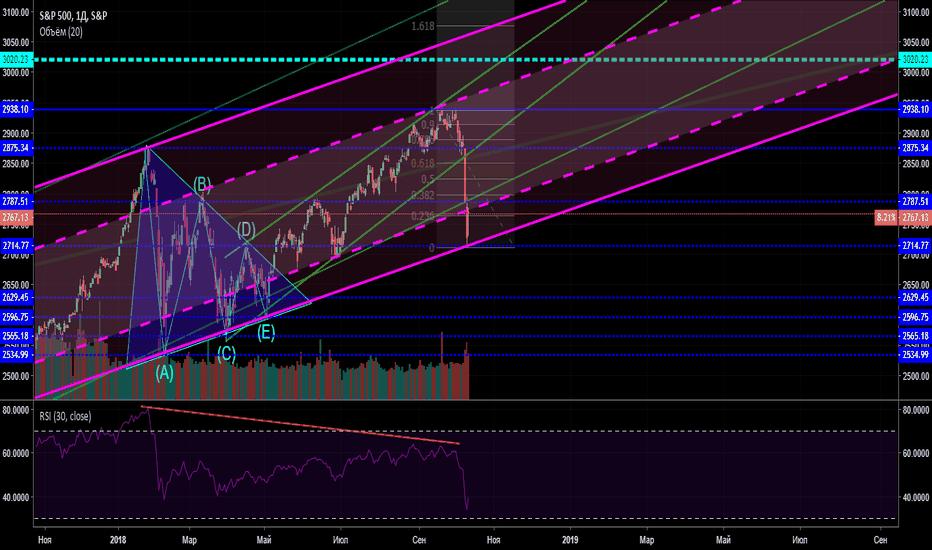 SPX: S&P 500. Тренд восходящий