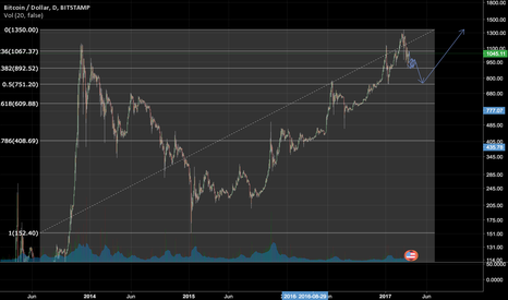 BTCUSD: To complete cup and handle, we need to go back 751