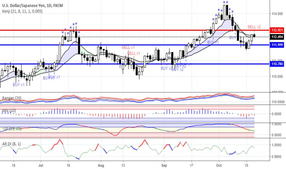 USDJPY: Range trading: Forex as for 18/10/2018