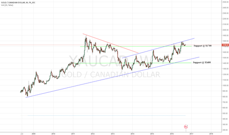 XAUCAD: View Gold Differently XAUCAD preFOMC