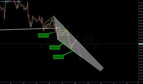 GBPJPY: Wedge forming