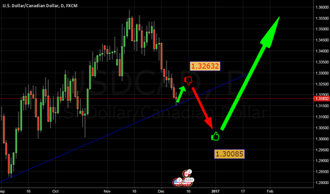 USDCAD: usdcad >>> an imaginary echo