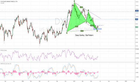 DXY: DXY Completing a bullish Pattern