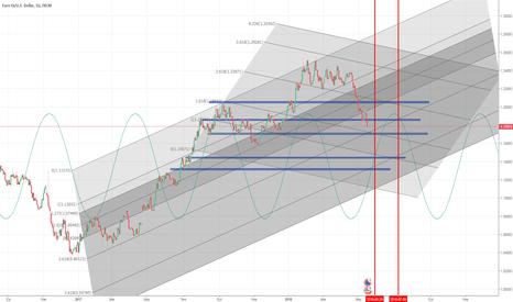 EURUSD: eurusd trend değişim zamanları
