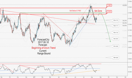 NZDUSD: Excellent Long-Term Hunting Opportunity in NZDUSD, Don't miss it