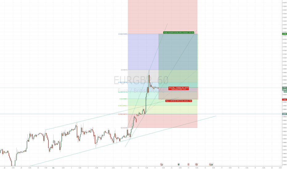 EURGBP: Nice LONG entry on EURGBP - UK Brexit