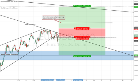 EURUSD: EURUSD SHORT with LONG Option 4hr