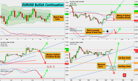 EURUSD: EURUSD BULLISH CONTINUATION TRADE